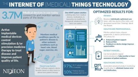 Infographic describing the digital healthcare age